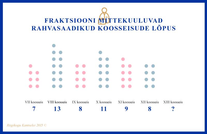 Infograafik, Fraktsiooni mittekuuluvad rahvasaadikud koosseisude lõpus