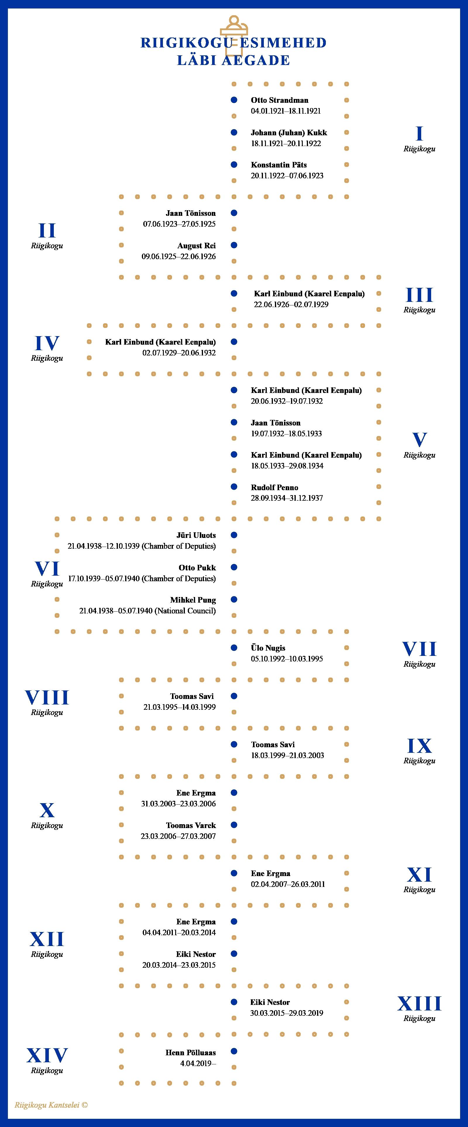 Infograafik, Riigikogu esimehed läbi aegade