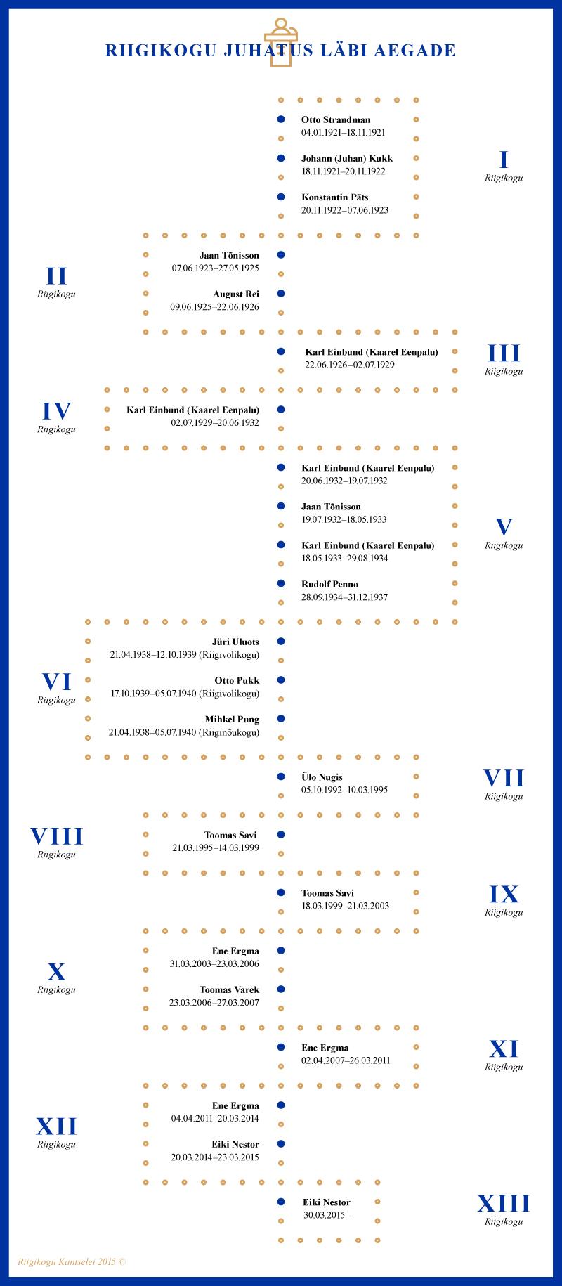 Infograafik, Riigikogu juhatus läbi aegade