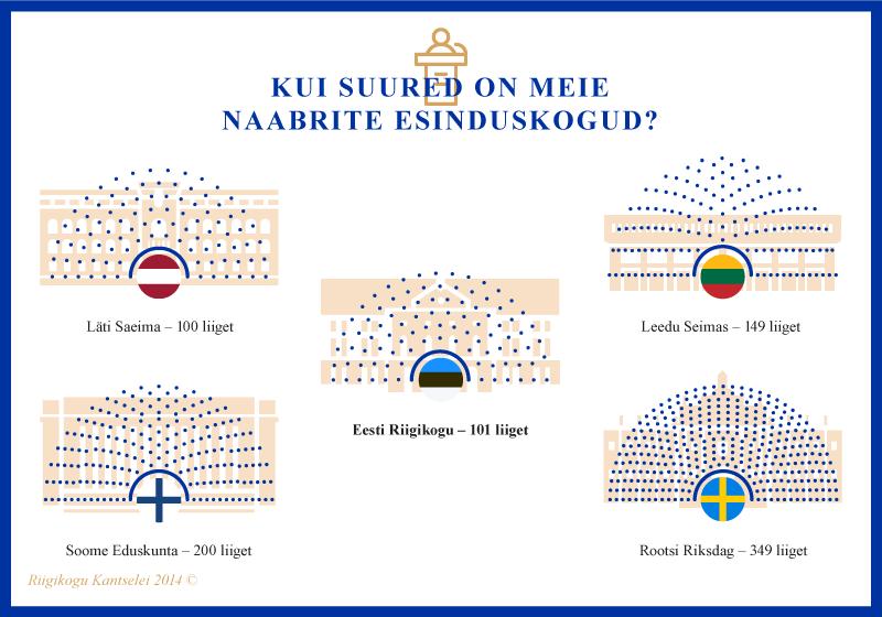 Infograafik, Kui suured on meie naabrite esinduskogud?