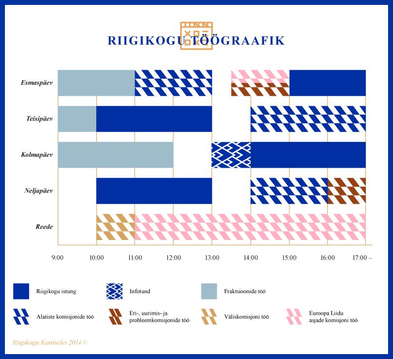 Infograafik, Riigikogu töögraafik