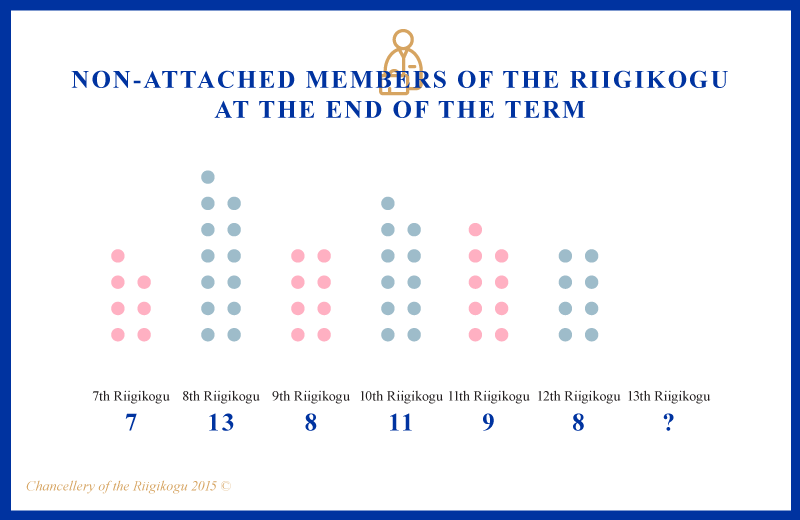 Infographic, Non-attached members of the Riigikogu at the end of the term