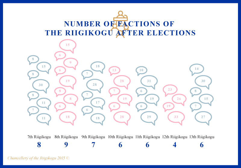 Infographic, Number of factions of the Riigikogu after elections