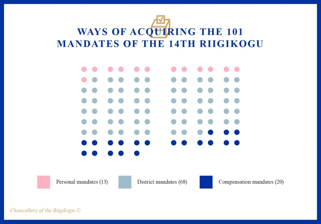 Ways of aquiring the mandates of the 14th Riigikogu