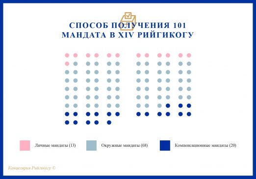 Как распределяются мандаты?