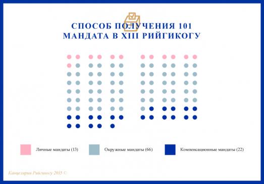 Graafik XIII Riigikogu 101 mandaadi saamise viis RU