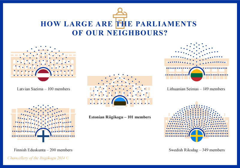 Infographic, How large are the parliaments of our neighbours?