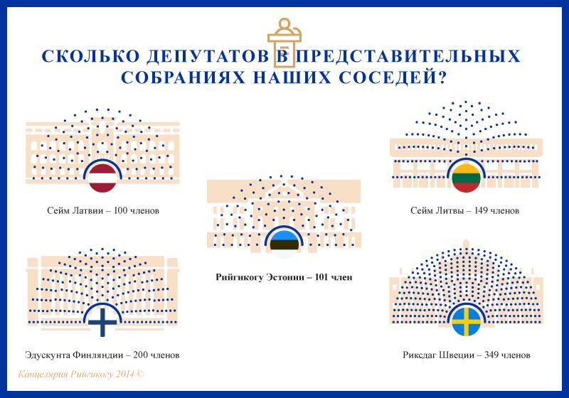 Сколько депутатов в парламентах наших соседей?