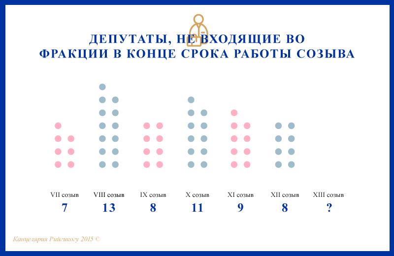 Депутаты, не входящие во фракции в конце срока работы созыва