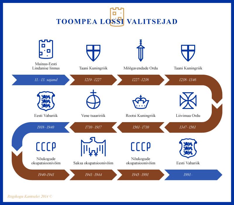 Infograafik, Toompea lossi valitsejad
