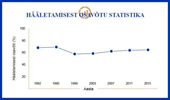 Hääletamisest osavõtu statistika graafik 1992-2015