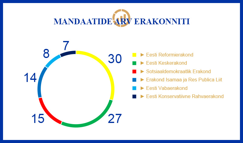Infograafik, XIII Riigikogu mandaatide arv erakonniti