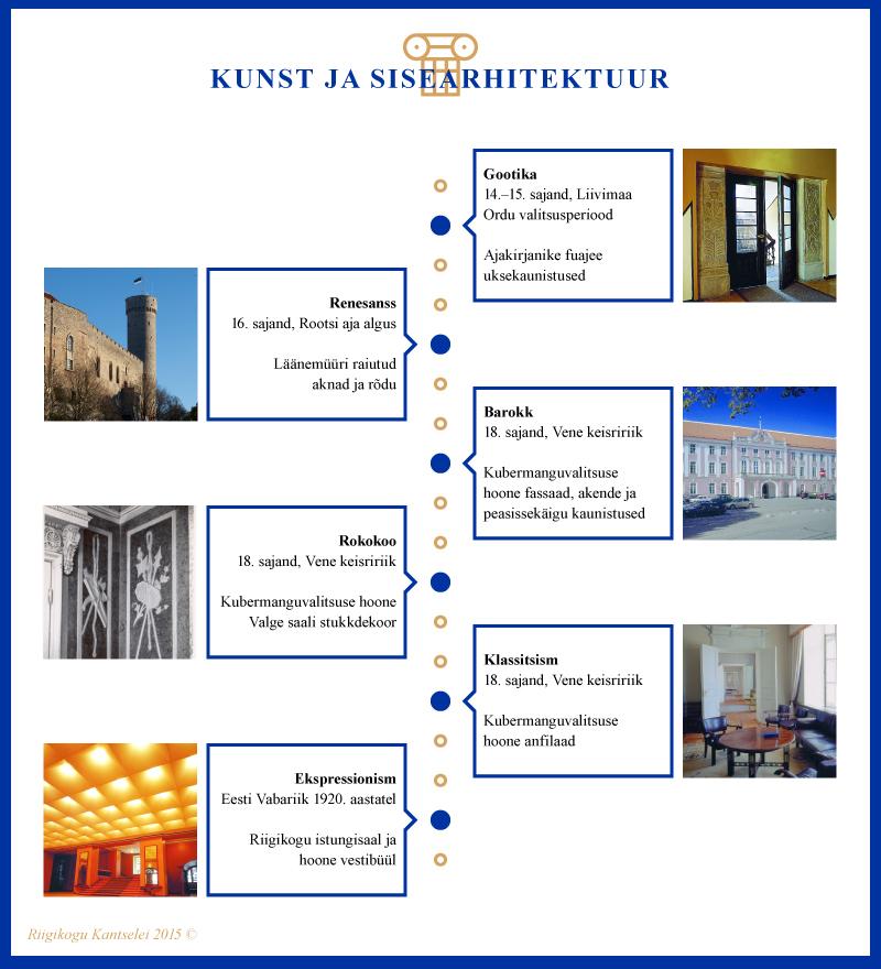Infograafik, Kunst ja sisearhitektuur