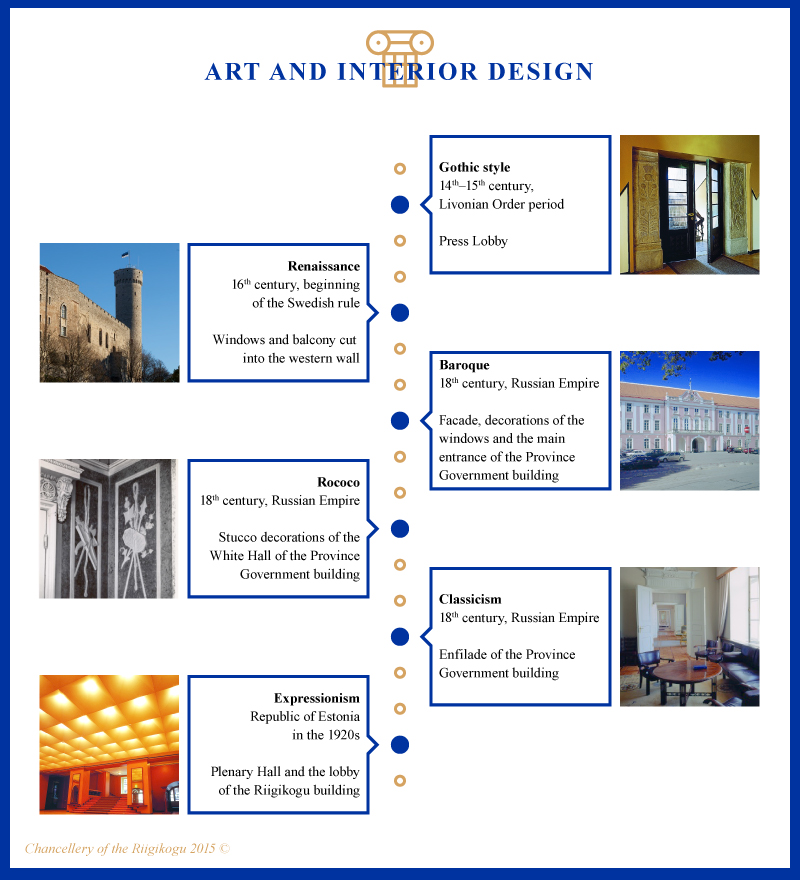 Infographic, Art and Interior Design