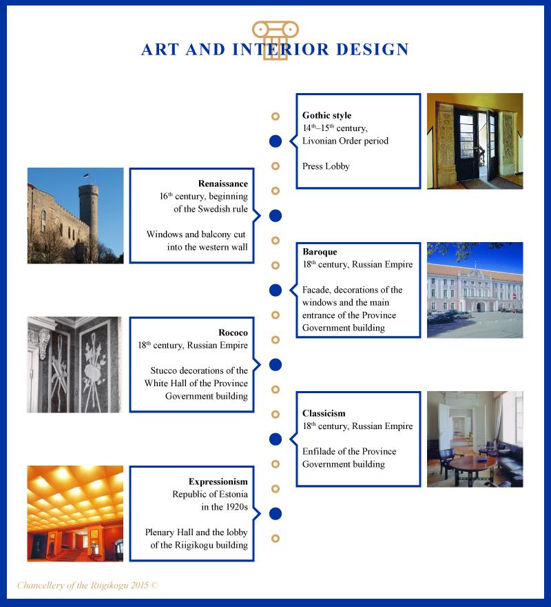 Infographic, Art and Interior Design