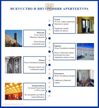 Искусство и внутренняя архитектура