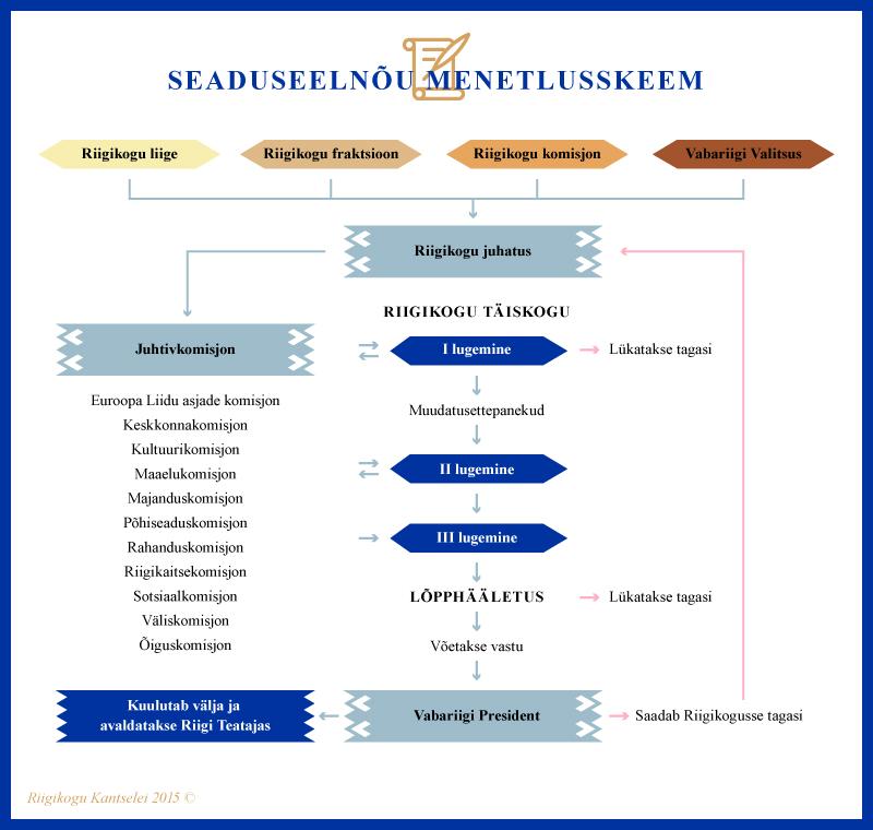 Infograafik, seaduseelnõu menetlusskeem