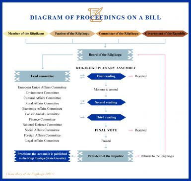 Graphic, diagram of proceedings on a bill