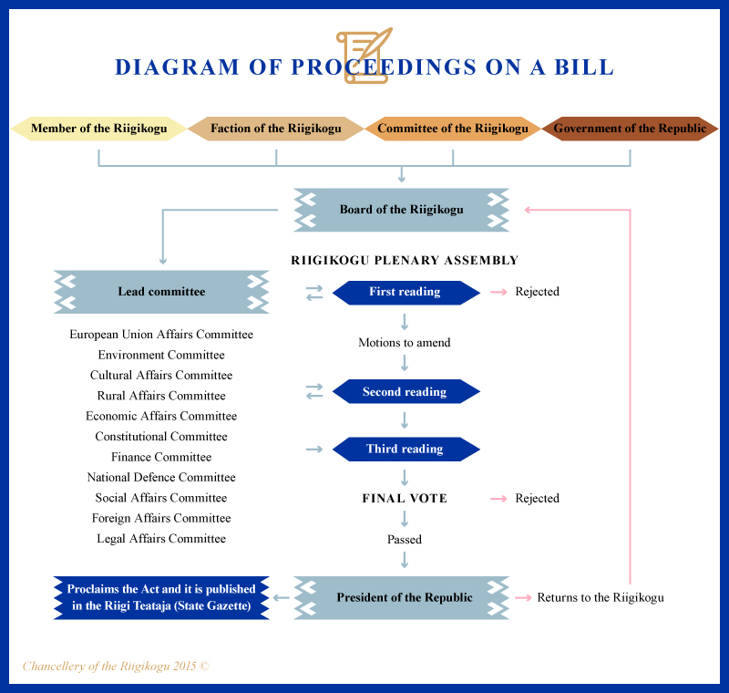 Infographic, Diagram of proceedings on a bill