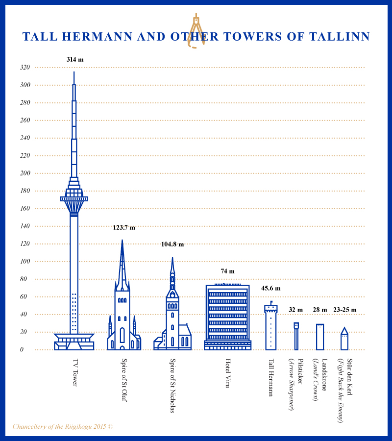 Infographic, Tall Hermann and Other Towers of Tallinn