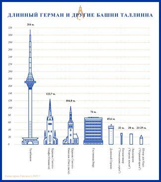 Длинный Герман и другие башни Тоомпеа