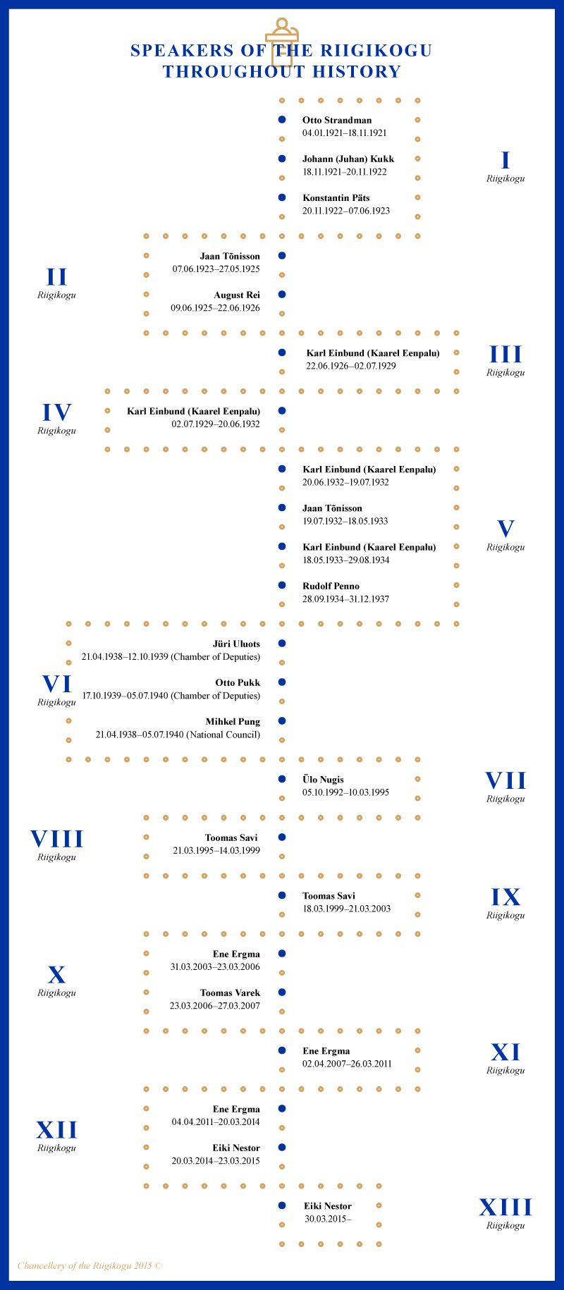 Infographic, Speakers of the Riigikogu throughout history