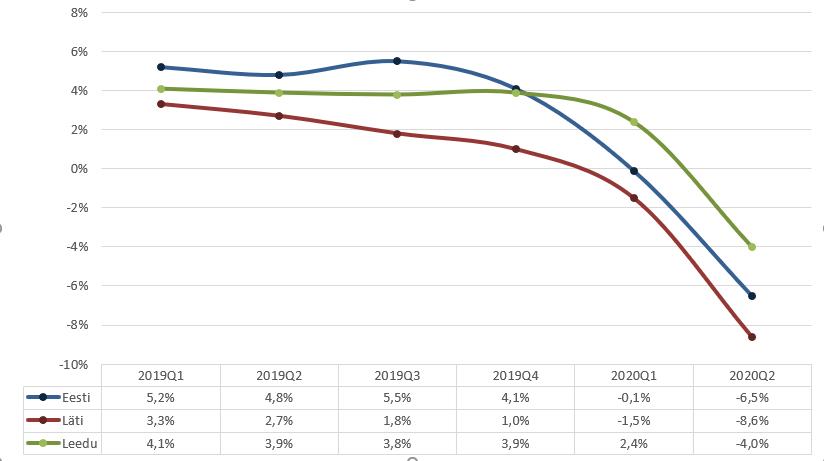 Joonis 1. SKP kasvumäär (%)
