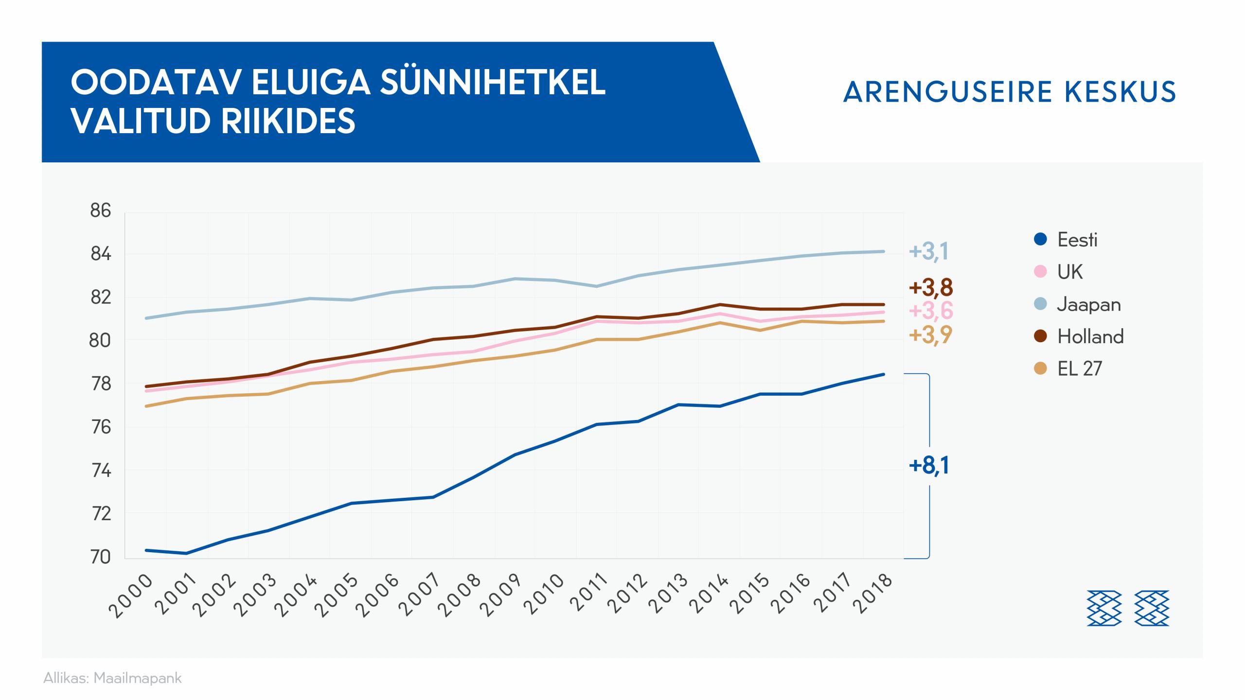 Graafik: Oodatav eluiga sünnihetkel Eestis, Suurbritannias, Jaapanis, Hollandis, EL27