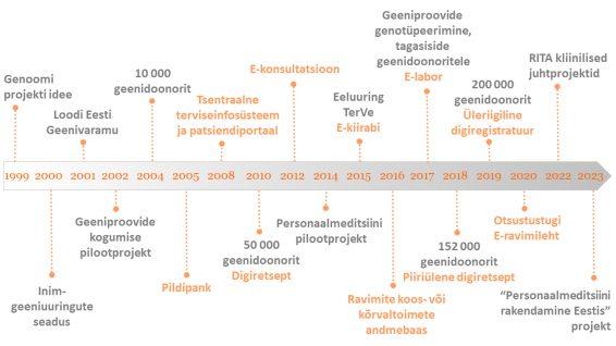 Personaalmeditsiini arengu ja e-tervise lahenduste kasutuselevõtu ajatelg Eestis