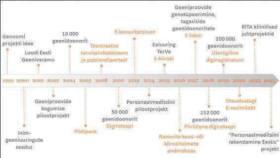 Personaalmeditsiini arengu ja e-tervise lahenduste kasutuselevõtu ajatelg Eestis Allikas: Tervise Arengu Instituut