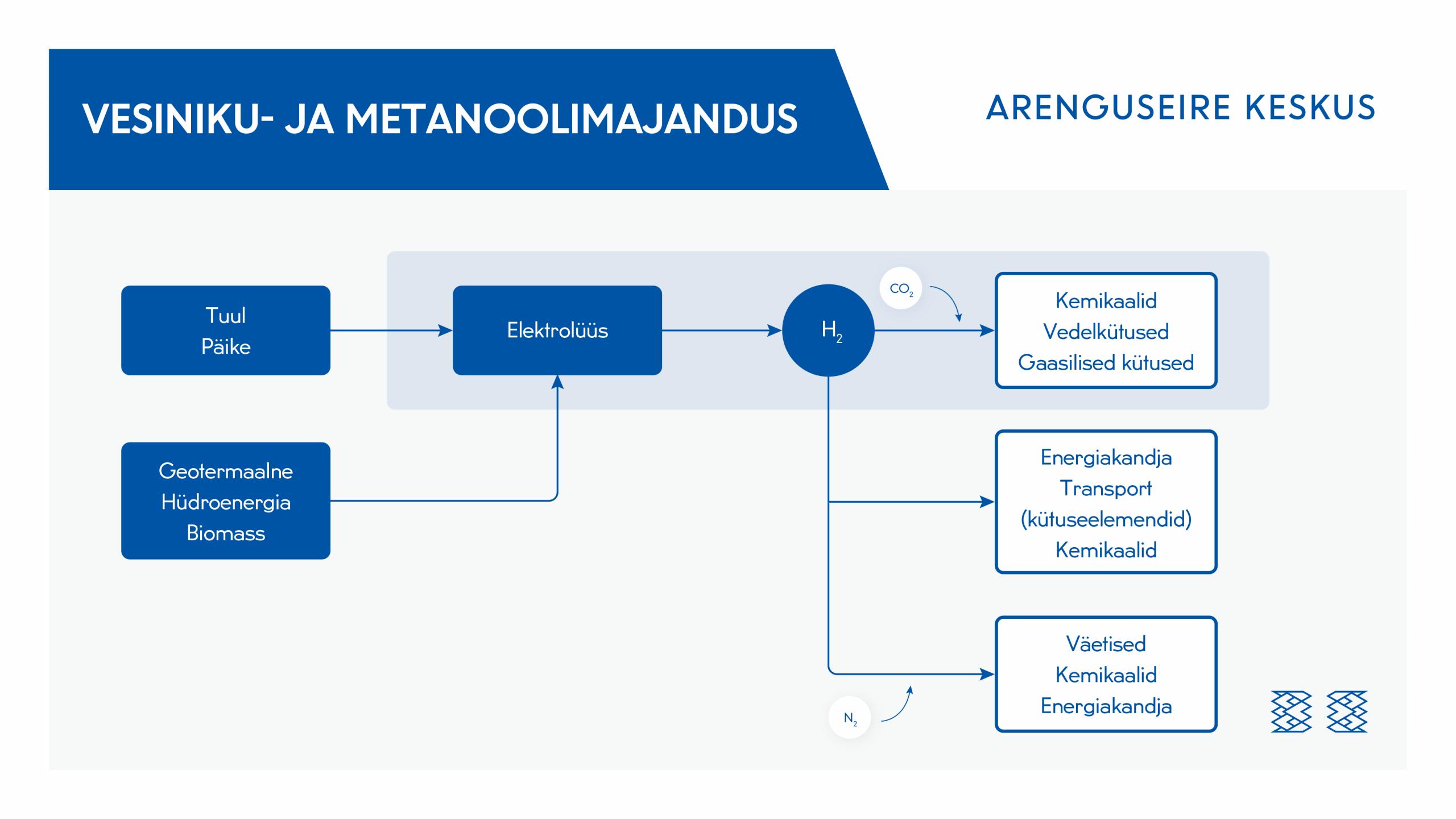 Joonis. Vesiniku- ja metanoolimajandus