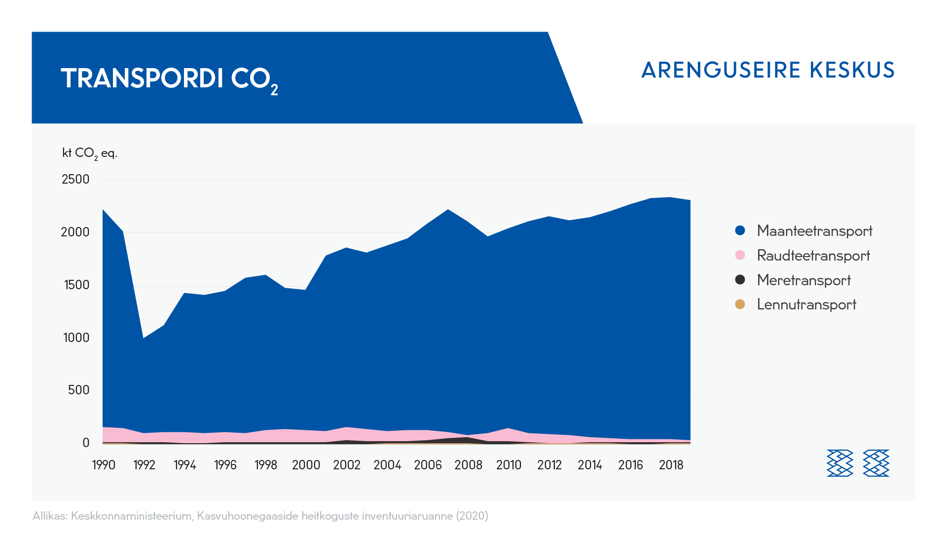 Kasvuhoonegaaside heitkogused Eesti transpordisektoris 1990-2019, kt CO2 ekvivalenti